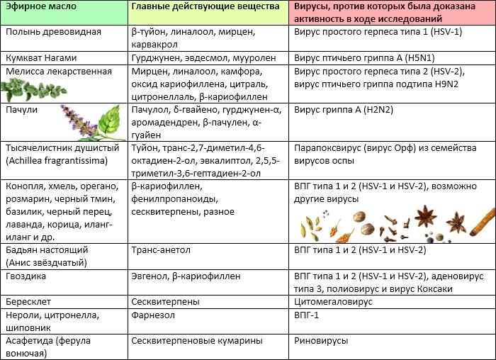 Эфирные масла против вирусных инфекций (таблица)