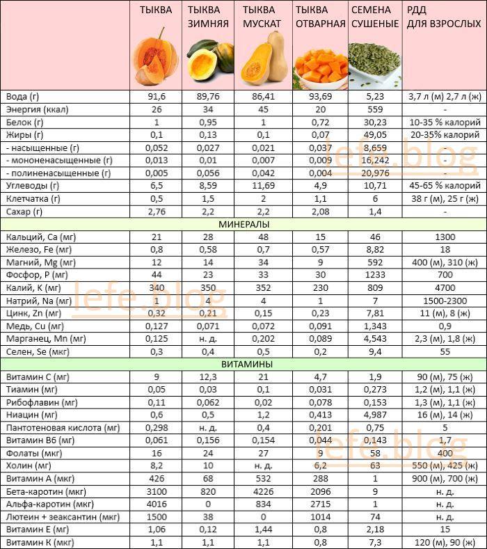 Пищевая ценность тыквы. Сколько калорий, БЖУ, витаминов и минералов она содержит (таблица)